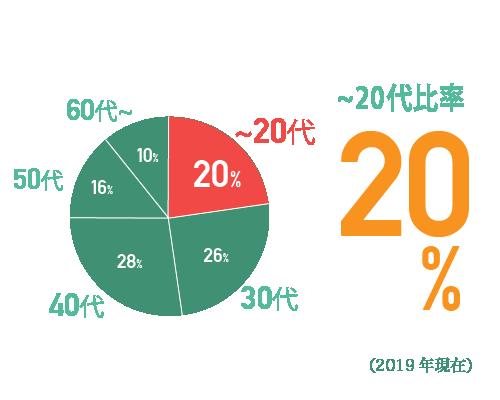 20代までの比率20%。2019年現在。